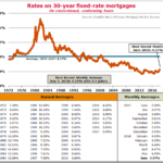 In Perspective – Historical 30 Year Fixed Mortgage Rates